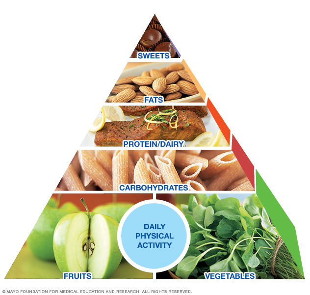 Healing Tool Series:The Mayo Diet - Dr
